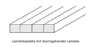 Skizze Aufbau Eiche-Leimholzplatten mit durchgehenden Lamellen