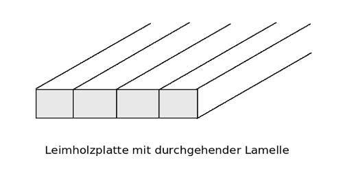 Skizze Aufbau Buche-Leimholzplatten mit durchgehenden Lamellen