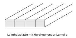 Skizze Aufbau Elsbeere-Leimholzplatten mit durchgehenden Lamellen