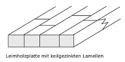 Skizze Aufbau Kernbuche-Leimholzplatten mit durchgehenden Lamellen