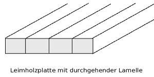 Skizze Aufbau Leimholzplatten mit durchgehenden Lamellen