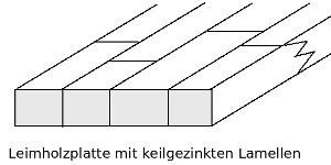 Skizze Aufbau keilgezinkte Leimholzplatten
