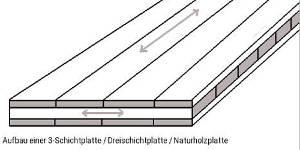 Skizze Aufbau Eiche-Dreischichtplatten