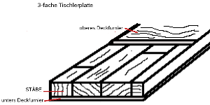 Aufbau einer 3-fachen Tischlerplatte