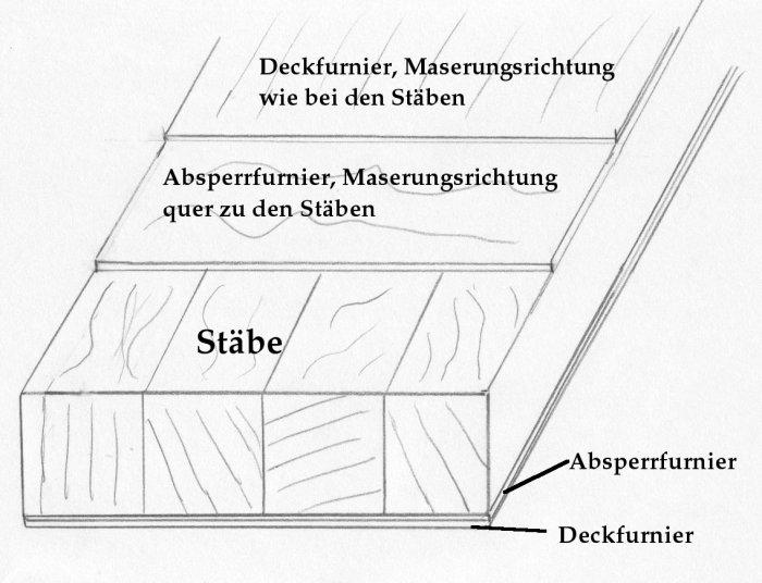 Skizze: Aufbau einer 5-fachen Tischlerplatte