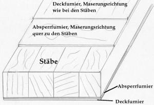 Skizze Aufbau einer messerfurnierten 5-fachen Tischlerplatte